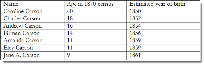 2-1870-carson-entries-filtered-sorted-table