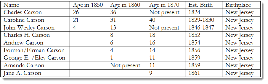 6-carson-family-census-table-1850-1870